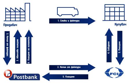 Пощенска банка кредит онлайн